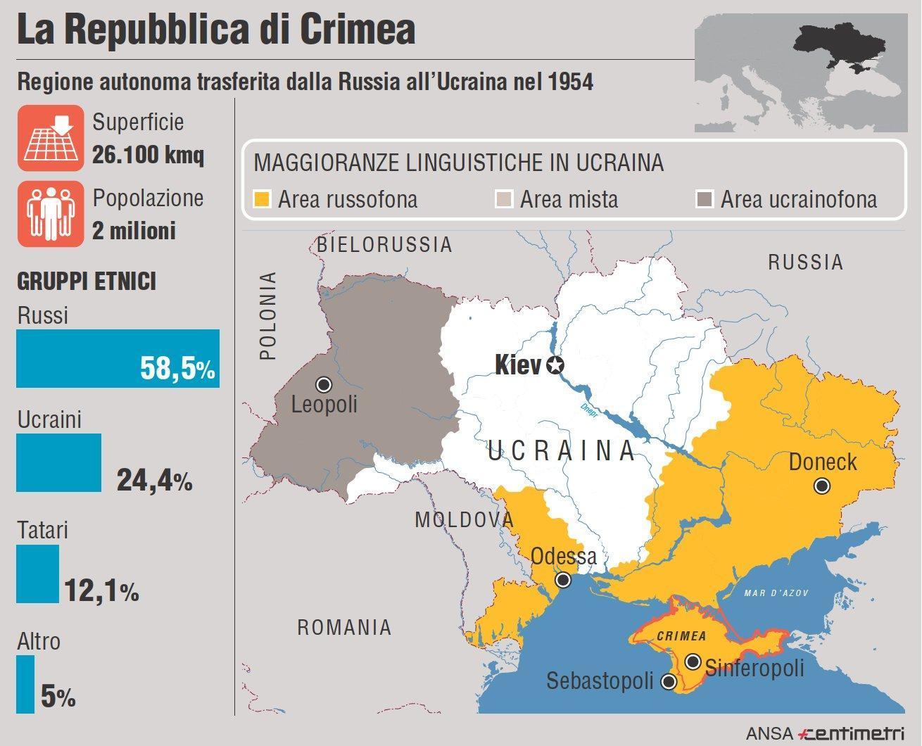 Ucraina: scheda della Repubblica di Crimea